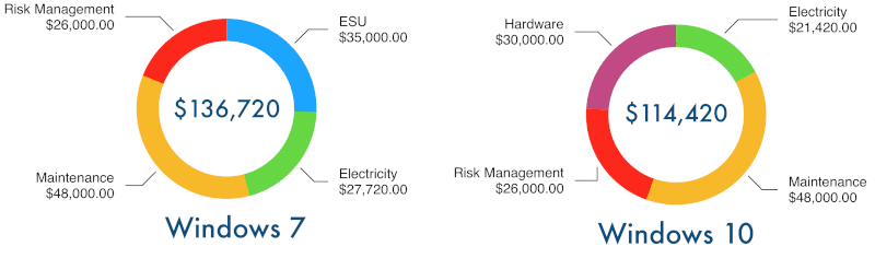 Cost diagram for Windows 7 maintenance vs. migration to Windows 10