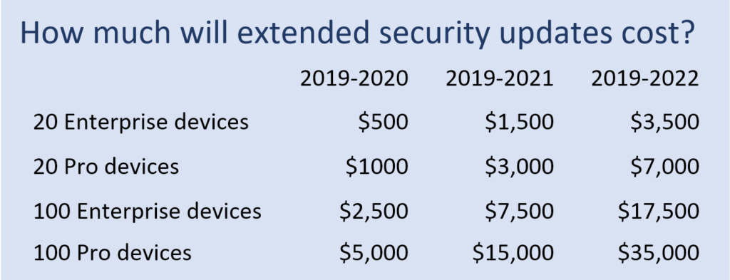 Table showing cost of extended Windows security updates